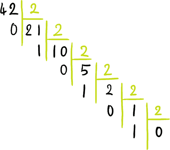 Tutoriel Du Decimal Au Binaire